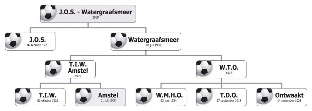 JOS-Watergraafsmeer